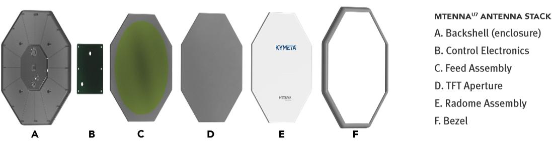 Kymeta layers