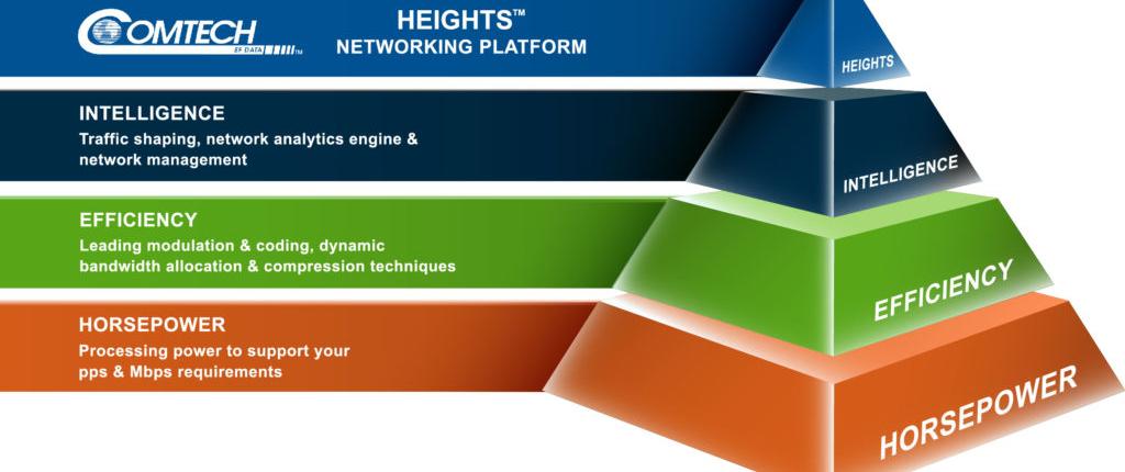 Comtech-Heights-Triangle